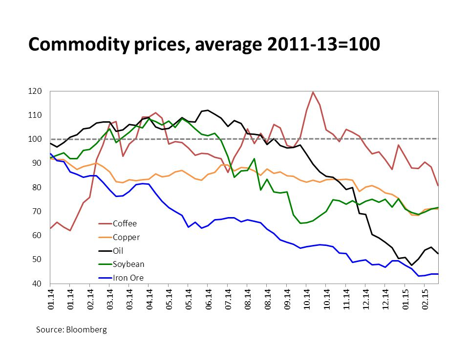 Commodity prices, average 2011-13=100 Source: Bloomberg