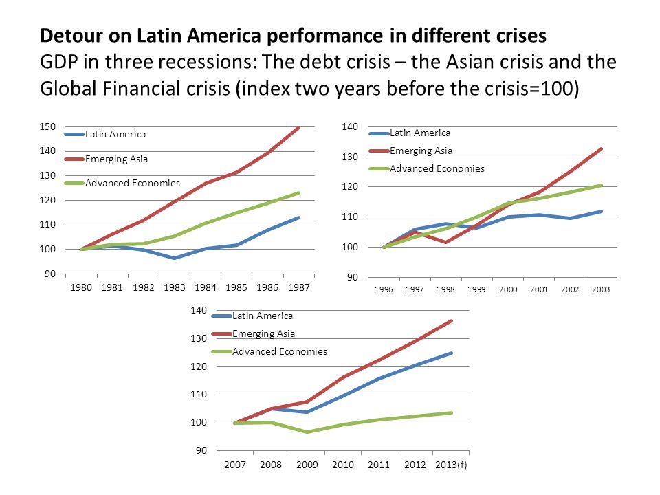 Detour on Latin America performance in different crises GDP in three recessions: The debt crisis – the Asian crisis and the Global Financial crisis (index two years before the crisis=100)
