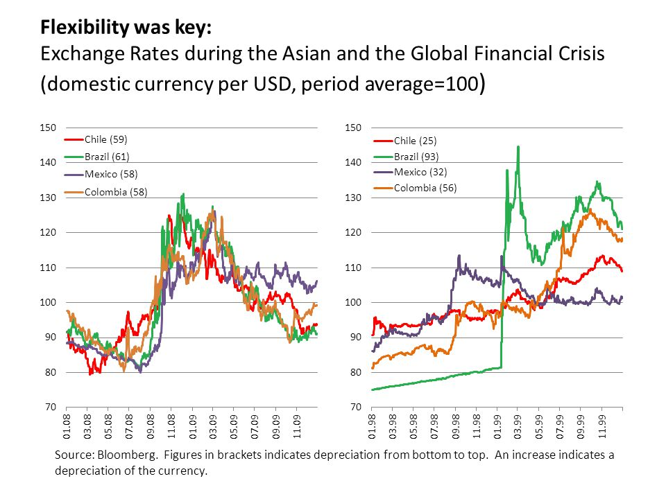 On macroeconomic policies What is the effect of exchange rate flexibility on inflows.