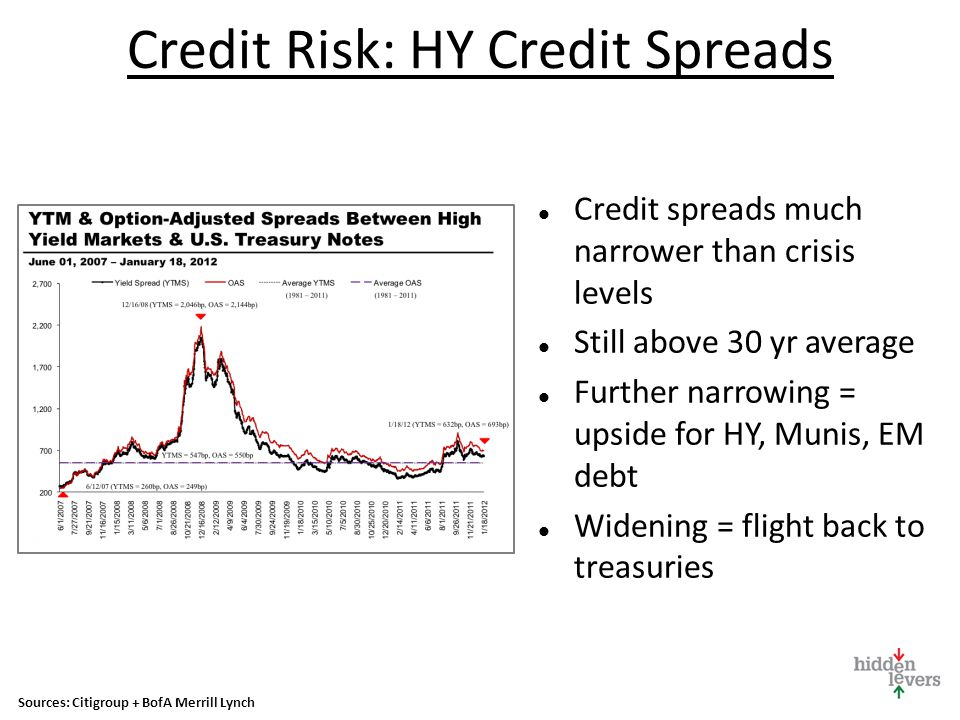 Credit Risk: HY Credit Spreads Credit spreads much narrower than crisis levels Still above 30 yr average Further narrowing = upside for HY, Munis, EM debt Widening = flight back to treasuries Sources: Citigroup + BofA Merrill Lynch