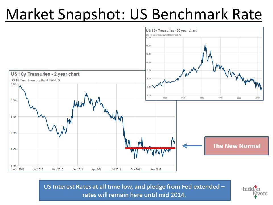 Market Snapshot: US Benchmark Rate US Interest Rates at all time low, and pledge from Fed extended – rates will remain here until mid 2014.