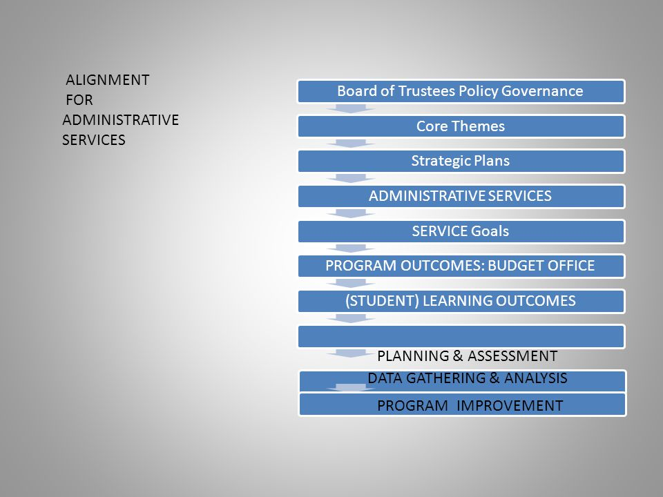 Board of Trustees Policy GovernanceCore ThemesStrategic PlansSTUDENT SERVICESSERVICE GoalsPROGRAM OUTCOMES: FINANCIAL AID(STUDENT) LEARNING OUTCOMES ALIGNMENT FOR STUDENT SERVICES PLANNING & ASSESSMENT DATA GATHERING & ANALYSIS PROGRAM IMPROVEMENT
