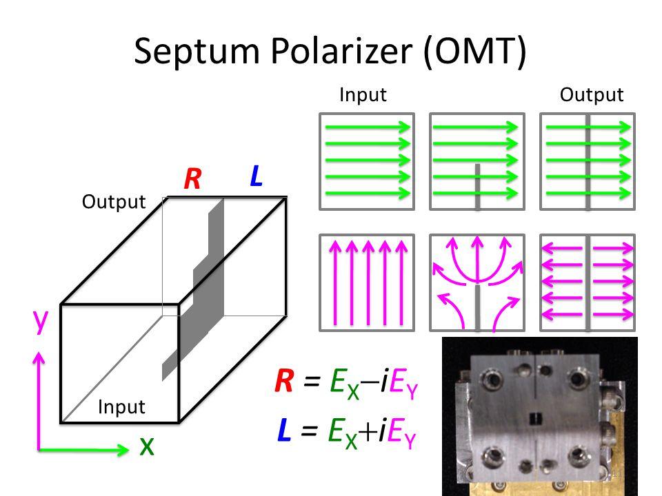 Septum Polarizer (OMT) x y Input Output Input Output L = E X  iE Y R = E X  iE Y R L 11