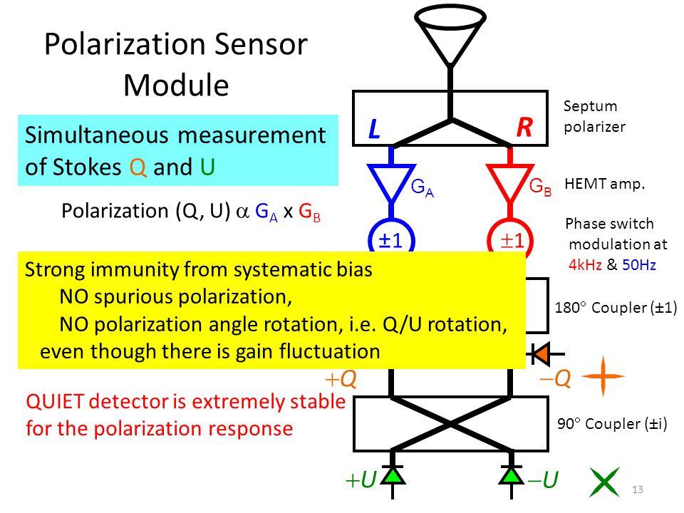 Polarization Sensor Module L R QQ UU UU 11 11 QQ GAGA GBGB Septum polarizer HEMT amp.