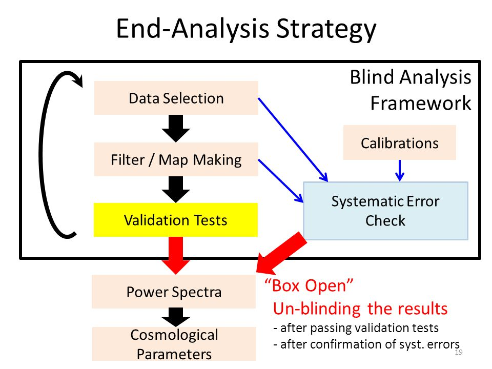 Validation Tests End-Analysis Strategy Data Selection Filter / Map Making Blind Analysis Framework Power Spectra Cosmological Parameters Systematic Error Check Calibrations Box Open Un-blinding the results - after passing validation tests - after confirmation of syst.