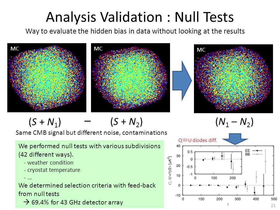 (S + N 1 ) (S + N 2 ) – Way to evaluate the hidden bias in data without looking at the results Analysis Validation : Null Tests MC (N 1 – N 2 ) MC Same CMB signal but different noise, contaminations Q  U diodes diff.