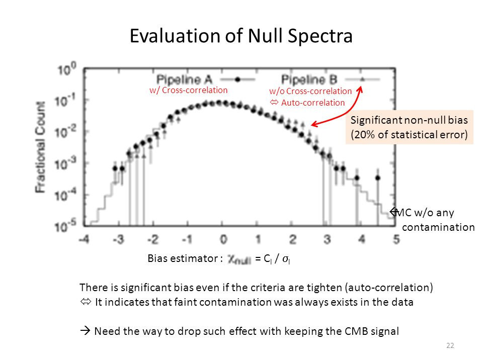 Evaluation of Null Spectra 22 Significant non-null bias (20% of statistical error) w/ Cross-correlation w/o Cross-correlation  Auto-correlation There is significant bias even if the criteria are tighten (auto-correlation)  It indicates that faint contamination was always exists in the data  Need the way to drop such effect with keeping the CMB signal = C l /  l Bias estimator :  MC w/o any contamination