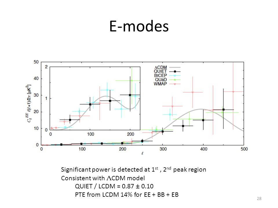 E-modes 28 Significant power is detected at 1 st, 2 nd peak region Consistent with  CDM model QUIET / LCDM = 0.87 ± 0.10 PTE from LCDM 14% for EE + BB + EB
