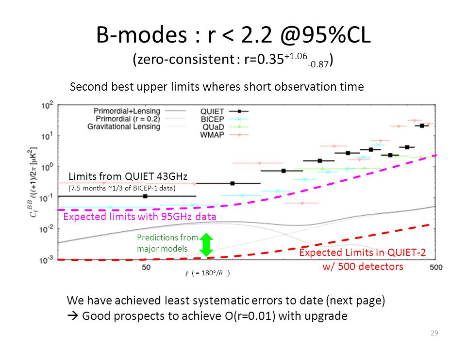 Limits from QUIET 43GHz (7.5 months ~1/3 of BICEP-1 data) Expected limits with 95GHz data Expected Limits in QUIET-2 w/ 500 detectors Predictions from major models ( = 180 o /  ) B-modes : r < 2.2 @95%CL (zero-consistent : r=0.35 +1.06 -0.87 ) We have achieved least systematic errors to date (next page)  Good prospects to achieve O(r=0.01) with upgrade Second best upper limits wheres short observation time 29