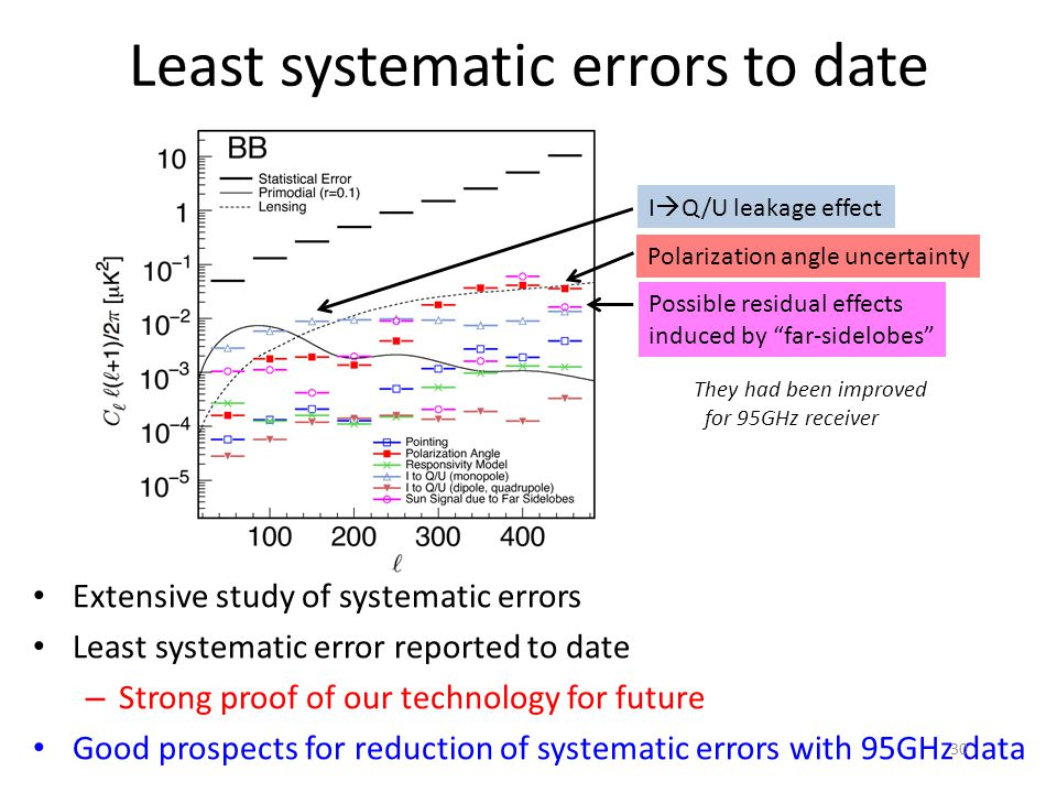 Least systematic errors to date Extensive study of systematic errors Least systematic error reported to date – Strong proof of our technology for future Good prospects for reduction of systematic errors with 95GHz data I  Q/U leakage effect Polarization angle uncertainty Possible residual effects induced by far-sidelobes They had been improved for 95GHz receiver 30