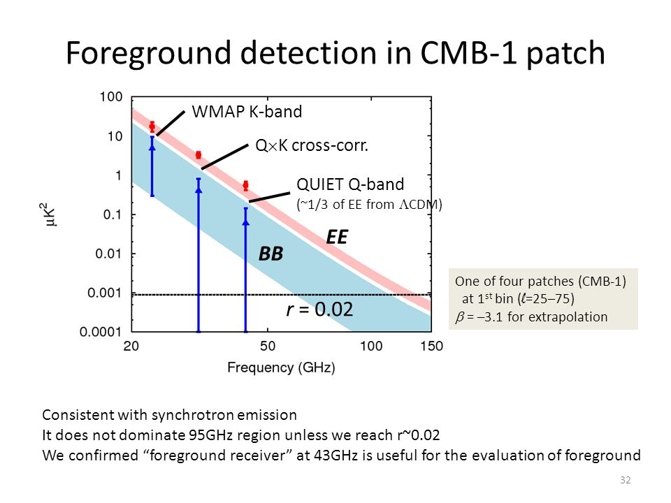 Foreground detection in CMB-1 patch r = 0.02 WMAP K-band QUIET Q-band (~1/3 of EE from  CDM) Q  K cross-corr.