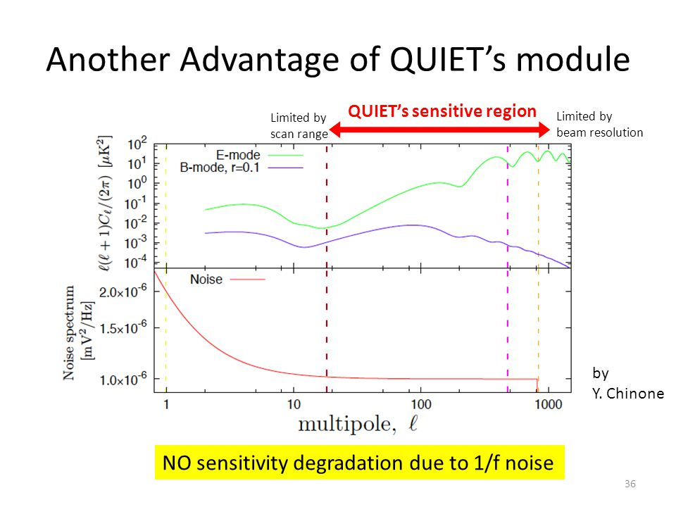 Another Advantage of QUIET's module NO sensitivity degradation due to 1/f noise QUIET's sensitive region Limited by scan range Limited by beam resolut