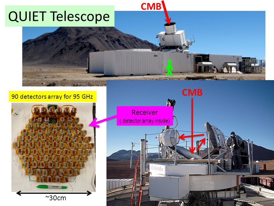 CMB QUIET Telescope Receiver ( detector array inside) CMB 5 ~30cm 90 detectors array for 95 GHz