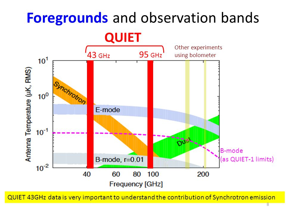 Foregrounds and observation bands B-mode (as QUIET-1 limits) QUIET Other experiments using bolometer 43 GHz 95 GHz QUIET 43GHz data is very important to understand the contribution of Synchrotron emission 8