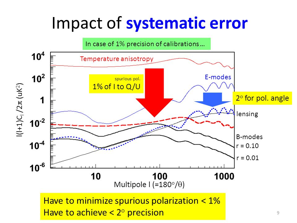Impact of systematic error Have to minimize spurious polarization < 1% Have to achieve < 2 o precision Temperature anisotropy E-modes lensing B-modes r = 0.10 r = 0.01 In case of 1% precision of calibrations … spurious pol.