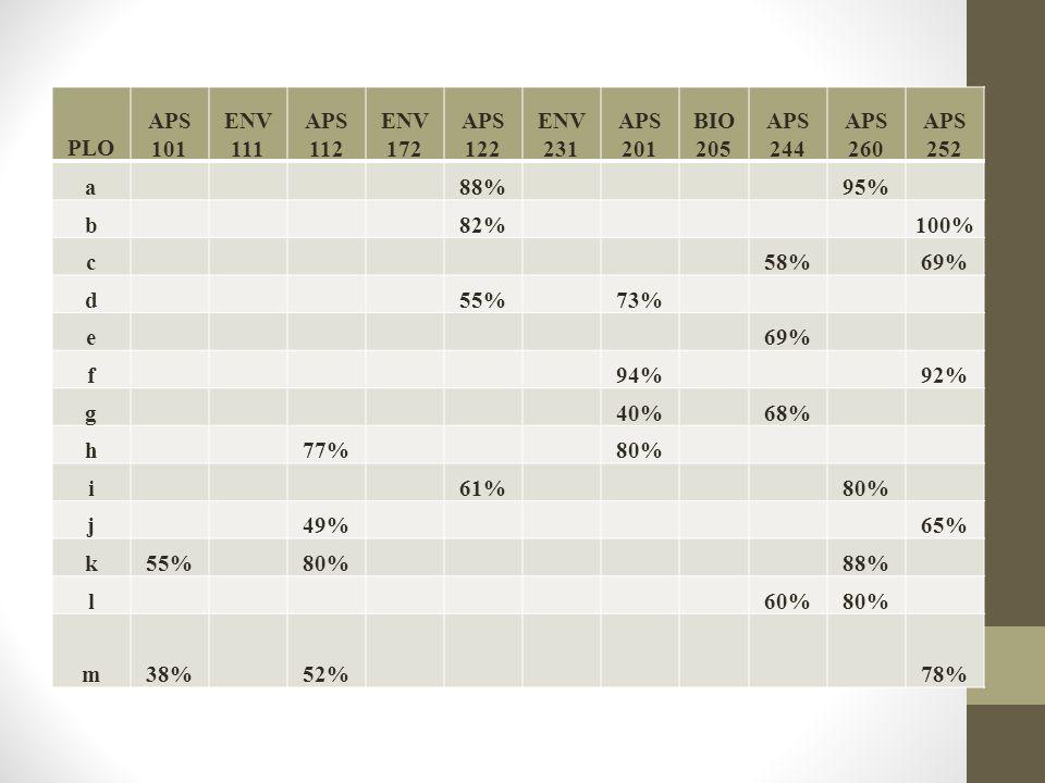 PLO APS 101 ENV 111 APS 112 ENV 172 APS 122 ENV 231 APS 201 BIO 205 APS 244 APS 260 APS 252 a 88% 95% b 82% 100% c 58% 69% d 55% 73% e 69% f 94% 92% g 40% 68% h 77% 80% i 61% 80% j 49% 65% k55% 80% 88% l 60%80% m38% 52% 78%