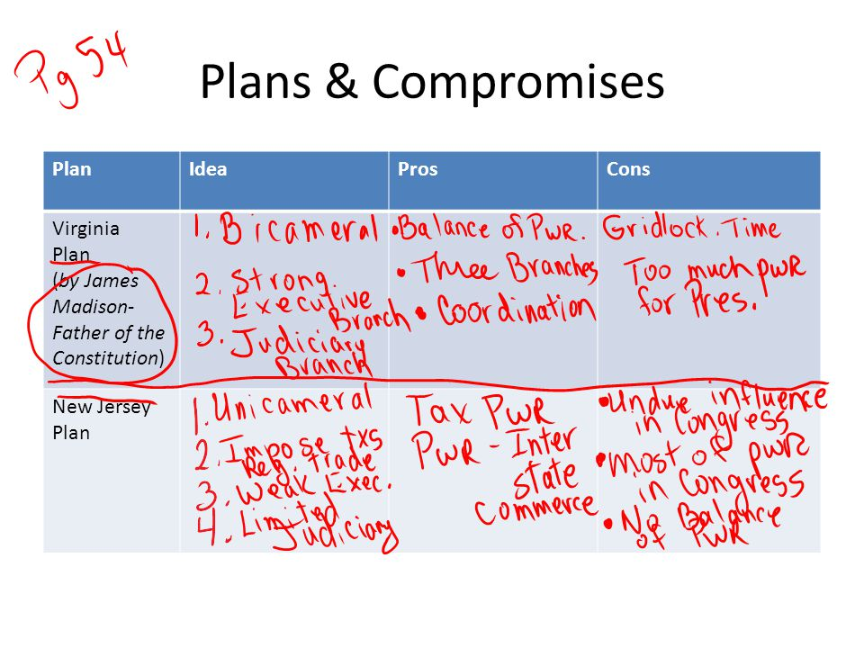 Plans & Compromises PlanIdeaProsCons Virginia Plan (by James Madison- Father of the Constitution) New Jersey Plan