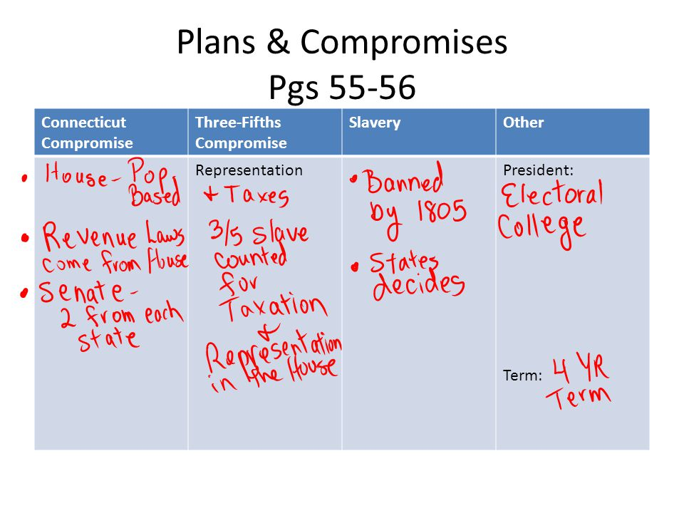 Plans & Compromises Pgs 55-56 Connecticut Compromise Three-Fifths Compromise SlaveryOther RepresentationPresident: Term:
