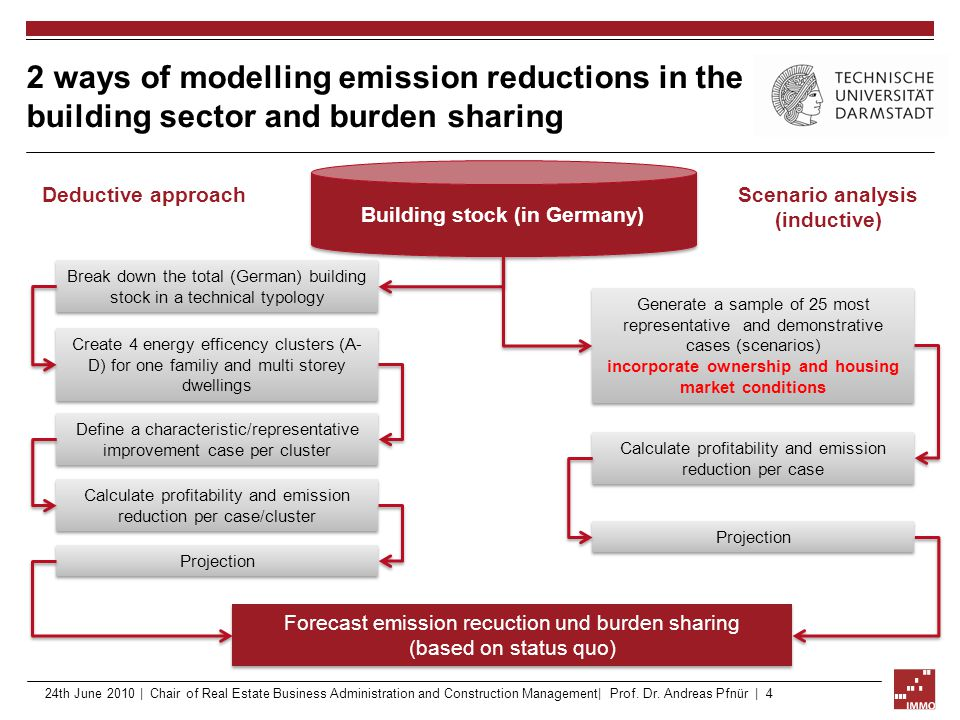 2 ways of modelling emission reductions in the building sector and burden sharing Create 4 energy efficency clusters (A- D) for one familiy and multi storey dwellings Scenario analysis (inductive) Building stock (in Germany) Deductive approach Break down the total (German) building stock in a technical typology Projection Define a characteristic/representative improvement case per cluster Generate a sample of 25 most representative and demonstrative cases (scenarios) incorporate ownership and housing market conditions Generate a sample of 25 most representative and demonstrative cases (scenarios) incorporate ownership and housing market conditions Calculate profitability and emission reduction per case/cluster Projection Calculate profitability and emission reduction per case Forecast emission recuction und burden sharing (based on status quo) 24th June 2010 | Chair of Real Estate Business Administration and Construction Management| Prof.
