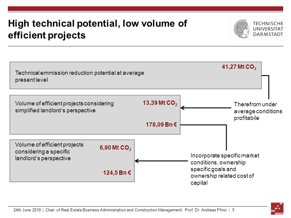 High technical potential, low volume of efficient projects Technical emmission reduction potential at average present level Volume of efficient projec