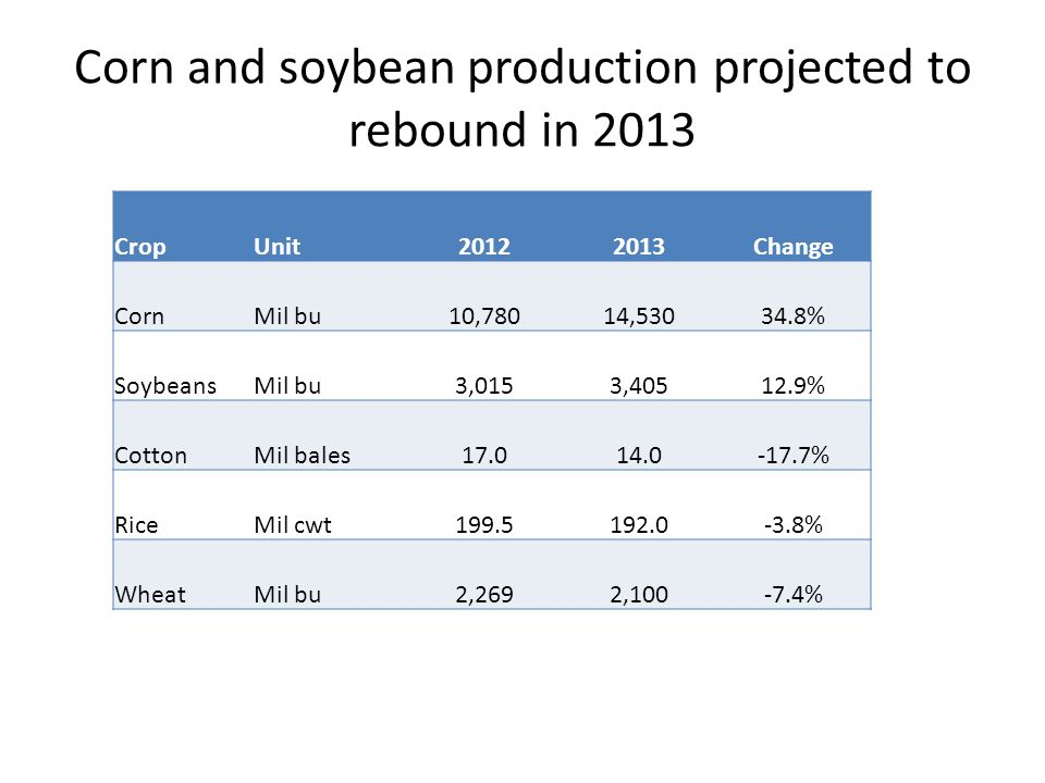 Corn and soybean production projected to rebound in 2013 CropUnit20122013Change CornMil bu10,78014,53034.8% SoybeansMil bu3,0153,40512.9% CottonMil ba