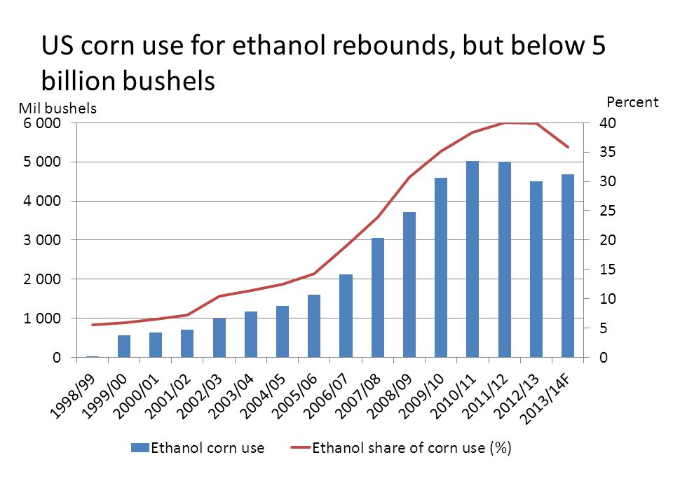 US corn use for ethanol rebounds, but below 5 billion bushels Percent Mil bushels