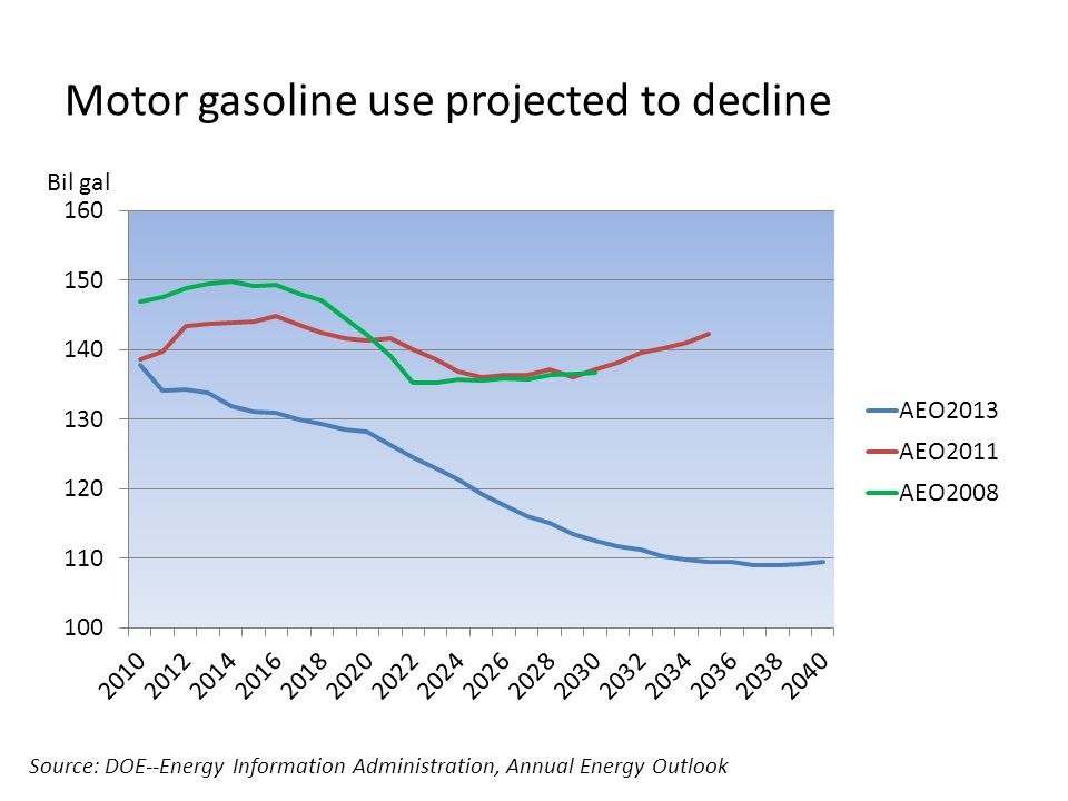 Motor gasoline use projected to decline Source: DOE--Energy Information Administration, Annual Energy Outlook Bil gal