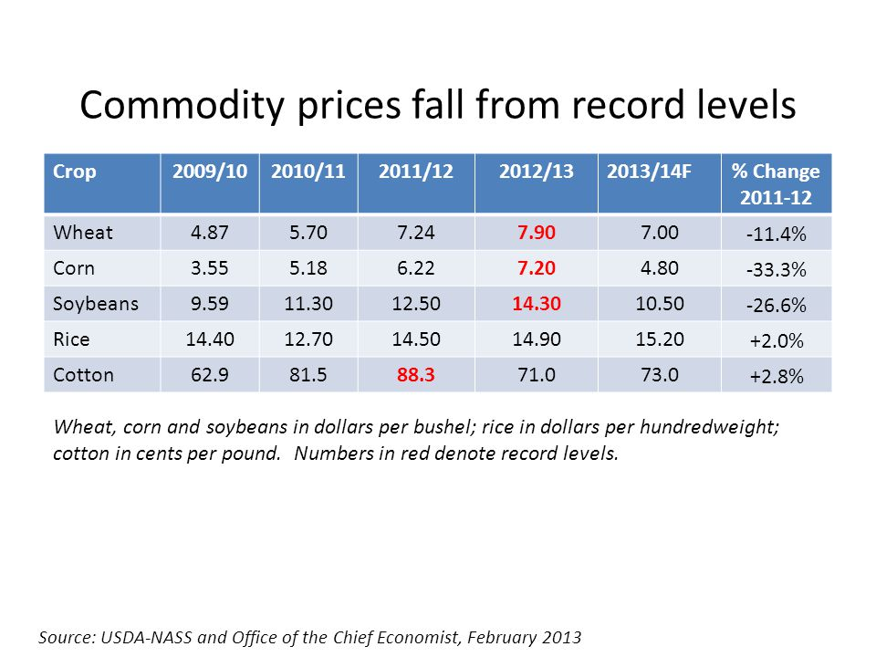Commodity prices fall from record levels Crop2009/102010/112011/122012/132013/14F% Change 2011-12 Wheat4.875.707.247.907.00 -11.4% Corn3.555.186.227.204.80 -33.3% Soybeans9.5911.3012.5014.3010.50 -26.6% Rice14.4012.7014.5014.9015.20 +2.0% Cotton62.981.588.371.073.0 +2.8% Source: USDA-NASS and Office of the Chief Economist, February 2013 Wheat, corn and soybeans in dollars per bushel; rice in dollars per hundredweight; cotton in cents per pound.