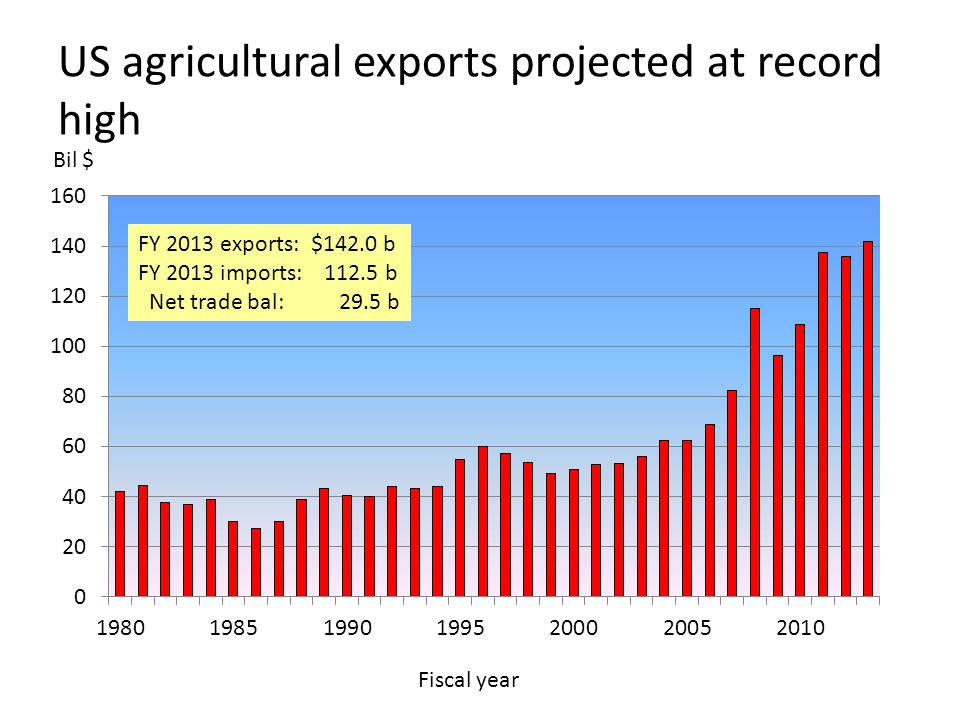 US agricultural exports projected at record high Bil $ FY 2013 exports: $142.0 b FY 2013 imports: 112.5 b Net trade bal: 29.5 b Fiscal year