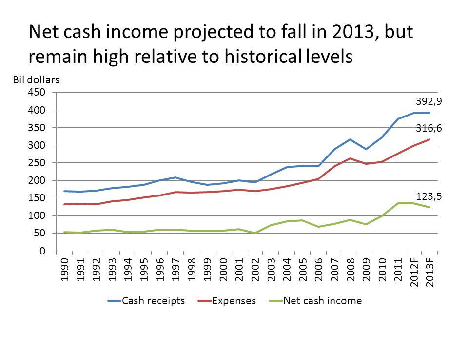 Net cash income projected to fall in 2013, but remain high relative to historical levels Bil dollars