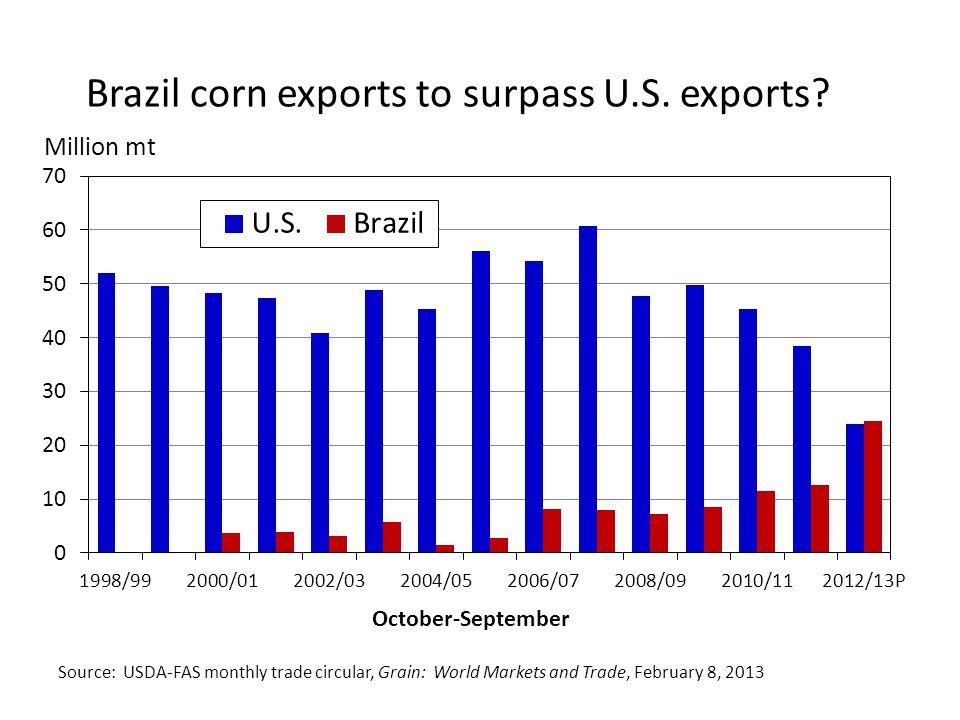 Brazil corn exports to surpass U.S.exports.