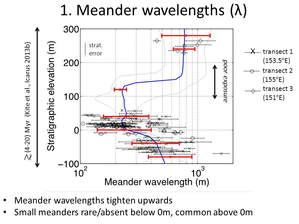 Meander wavelengths tighten upwards Small meanders rare/absent below 0m, common above 0m (4-20) Myr (Kite et al., Icarus 2013b) X transect 1 (153.5 º E) transect 2 (155 º E) transect 3 (151 º E) strat.