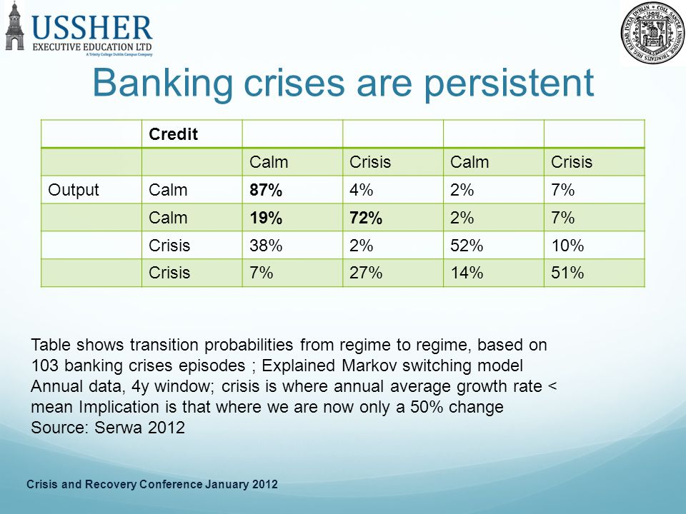 Banking crises are persistent Credit CalmCrisisCalmCrisis OutputCalm87%4%2%7% Calm19%72%2%7% Crisis38%2%52%10% Crisis7%27%14%51% Table shows transition probabilities from regime to regime, based on 103 banking crises episodes ; Explained Markov switching model Annual data, 4y window; crisis is where annual average growth rate < mean Implication is that where we are now only a 50% change Source: Serwa 2012 Crisis and Recovery Conference January 2012