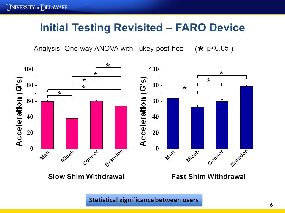 Initial Testing Revisited – FARO Device 16 Slow Shim WithdrawalFast Shim Withdrawal Analysis: One-way ANOVA with Tukey post-hoc * p<0.05 () Statistical significance between users