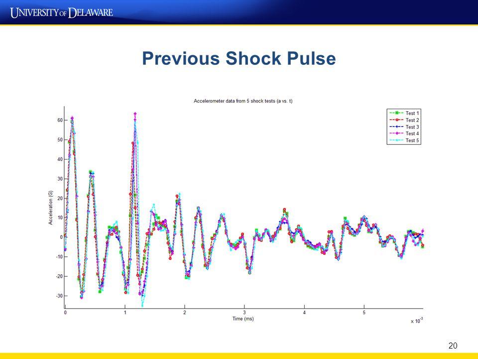 Optimized Shock Pulse 21