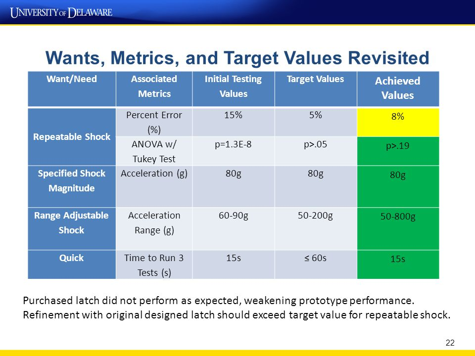 Wants, Metrics, and Target Values Revisited 22 Want/Need Associated Metrics Initial Testing Values Target Values Achieved Values Repeatable Shock Percent Error (%) 15%5% 8% ANOVA w/ Tukey Test p=1.3E-8p>.05 p>.19 Specified Shock Magnitude Acceleration (g)80g Range Adjustable Shock Acceleration Range (g) 60-90g50-200g 50-800g QuickTime to Run 3 Tests (s) 15s≤ 60s 15s Purchased latch did not perform as expected, weakening prototype performance.