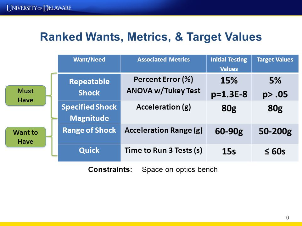 Ranked Wants, Metrics, & Target Values Want/NeedAssociated Metrics Initial Testing Values Target Values Repeatable Shock Percent Error (%) ANOVA w/Tukey Test 15% p=1.3E-8 5% p>.05 Specified Shock Magnitude Acceleration (g) 80g Range of ShockAcceleration Range (g) 60-90g50-200g QuickTime to Run 3 Tests (s) 15s≤ 60s 6 Must Have Want to Have Constraints: Space on optics bench
