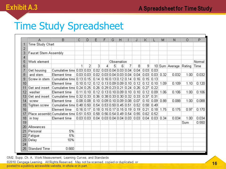 16 OM2, Supp. Ch. A. Work Measurement, Learning Curves, and Standards ©2010 Cengage Learning.