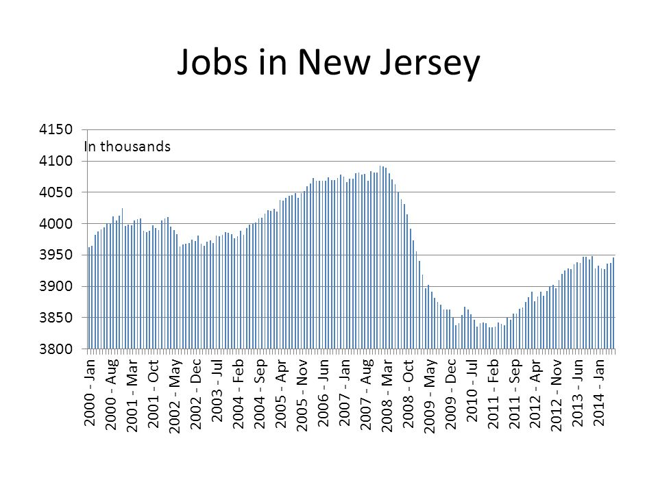 Jobs in New Jersey In thousands