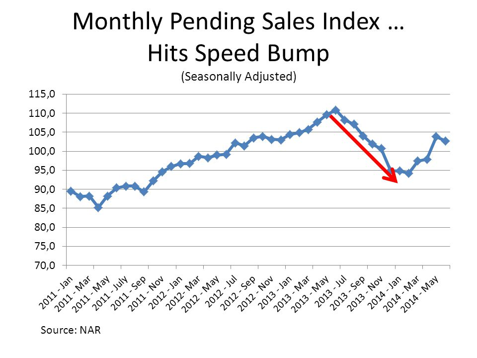 Monthly Pending Sales Index … Hits Speed Bump (Seasonally Adjusted) Source: NAR