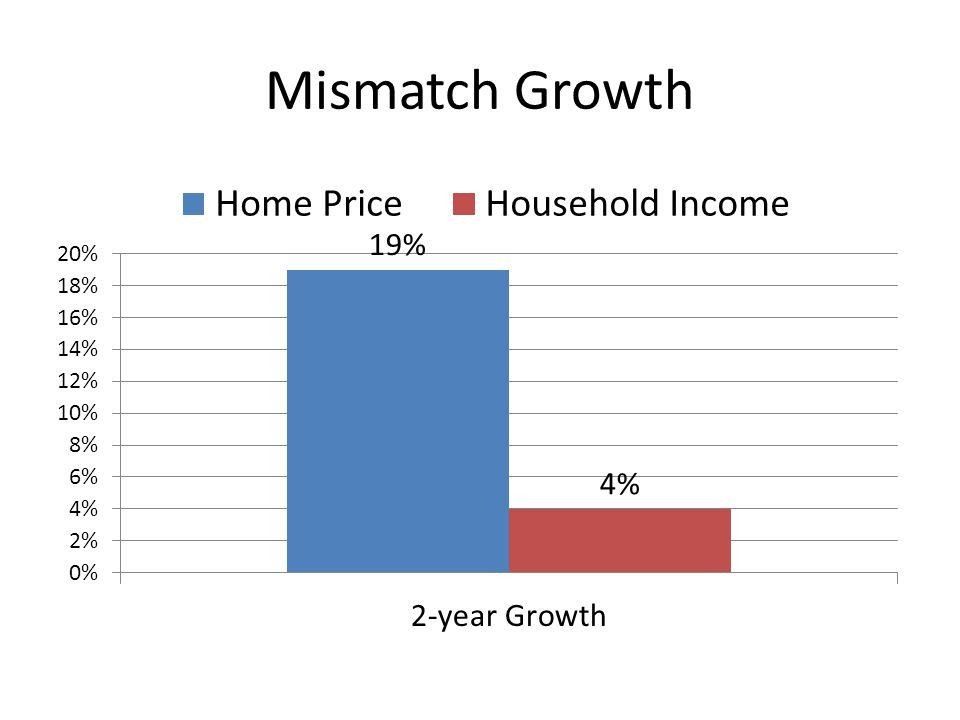Mismatch Growth