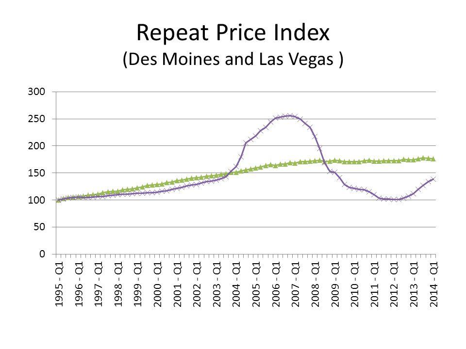 Repeat Price Index (Des Moines and Las Vegas )