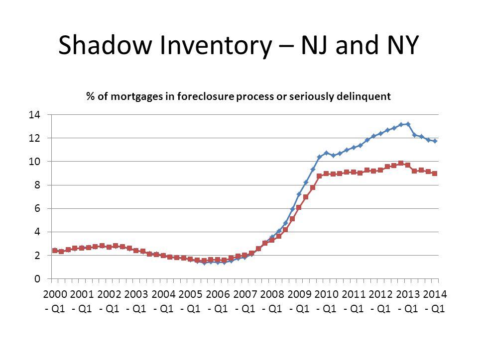 Shadow Inventory – NJ and NY