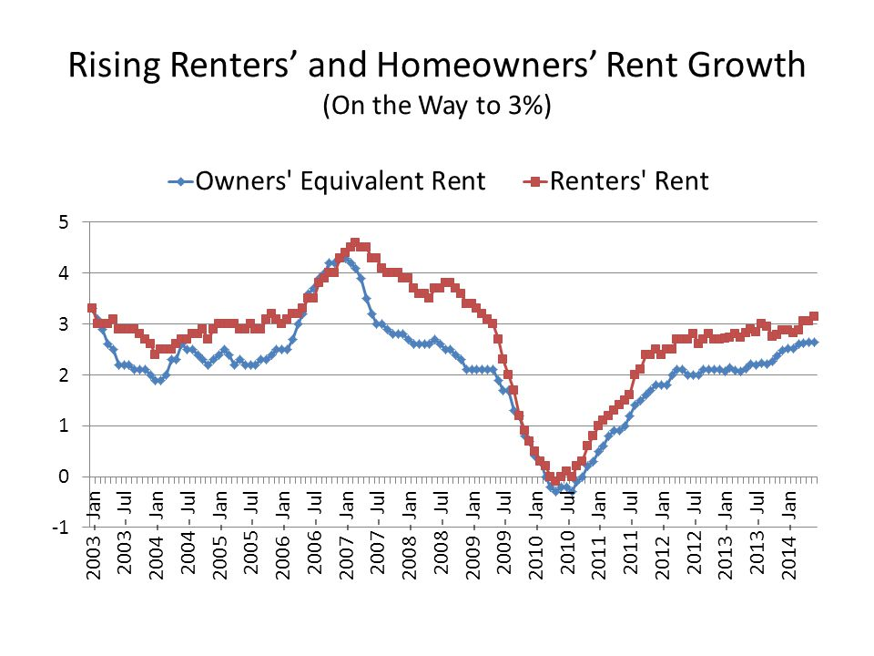 Rising Renters' and Homeowners' Rent Growth (On the Way to 3%)