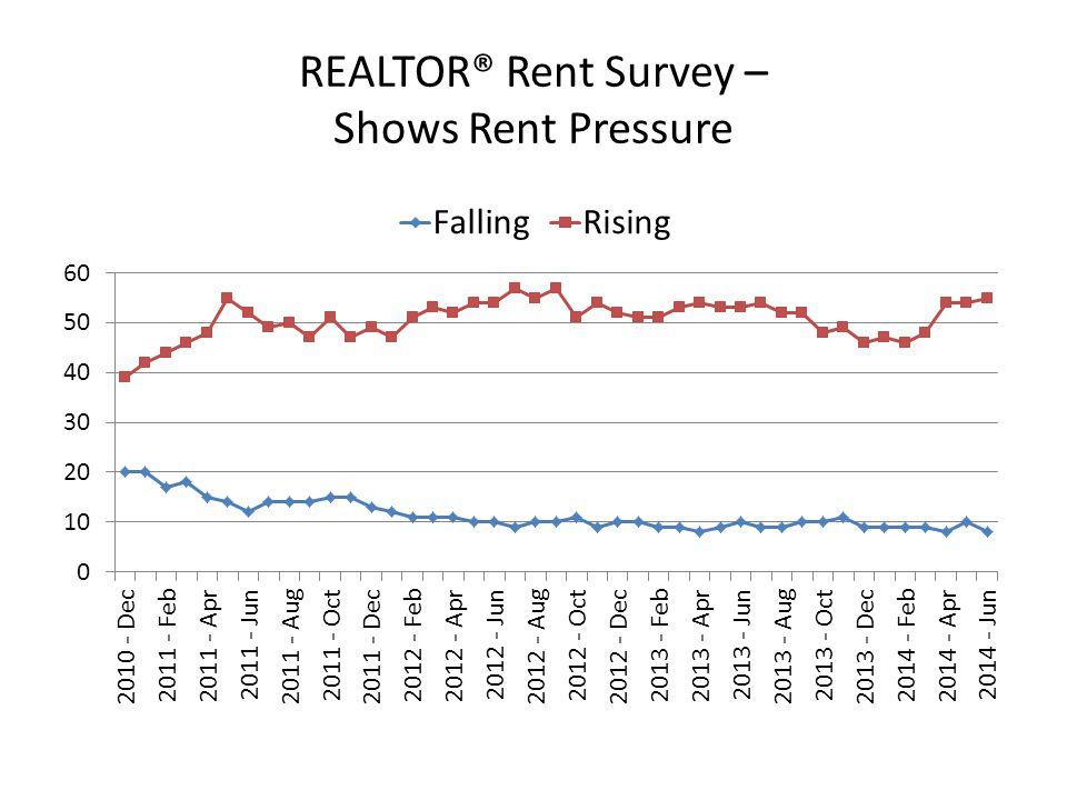 REALTOR® Rent Survey – Shows Rent Pressure
