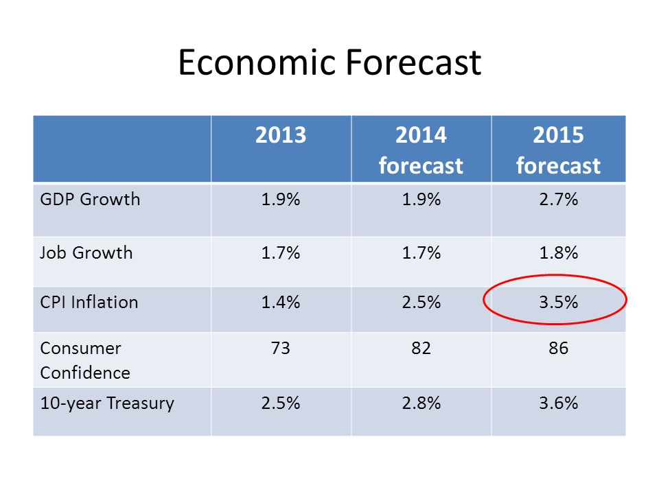 Economic Forecast 20132014 forecast 2015 forecast GDP Growth1.9% 2.7% Job Growth1.7% 1.8% CPI Inflation1.4%2.5%3.5% Consumer Confidence 738286 10-year Treasury2.5%2.8%3.6%