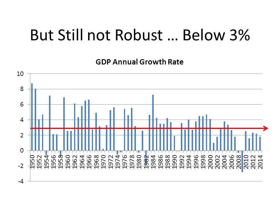 But Still not Robust … Below 3%