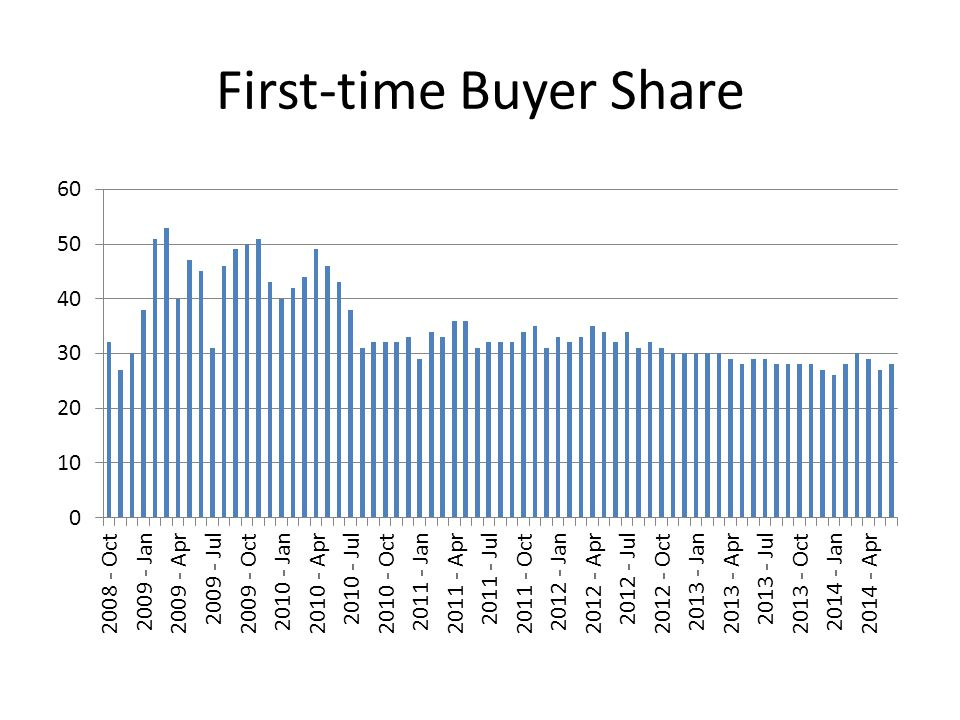 First-time Buyer Share