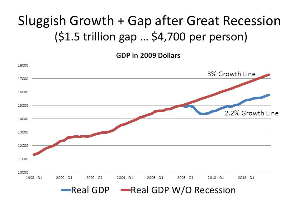 Sluggish Growth + Gap after Great Recession ($1.5 trillion gap … $4,700 per person) 3% Growth Line 2.2% Growth Line