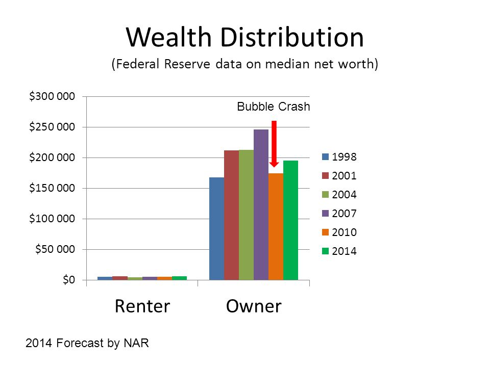 Wealth Distribution (Federal Reserve data on median net worth) 2014 Forecast by NAR Bubble Crash
